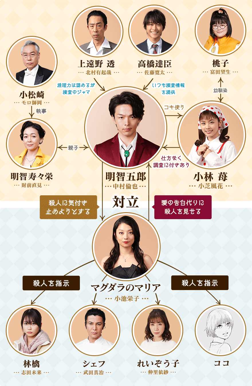 美食探偵明智五郎6話のキャスト相関図