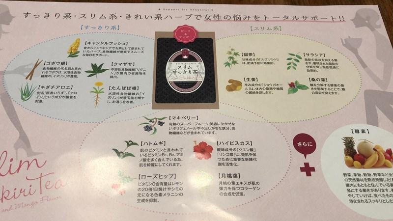 スリムすっきり茶に入っているハーブの種類の説明